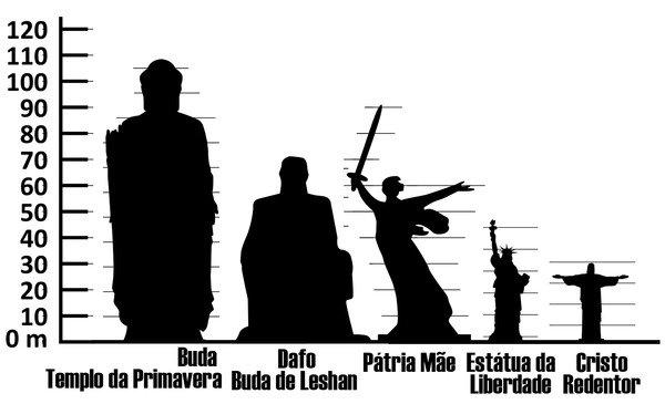 Tabla de comparación de estatuas en el mundo