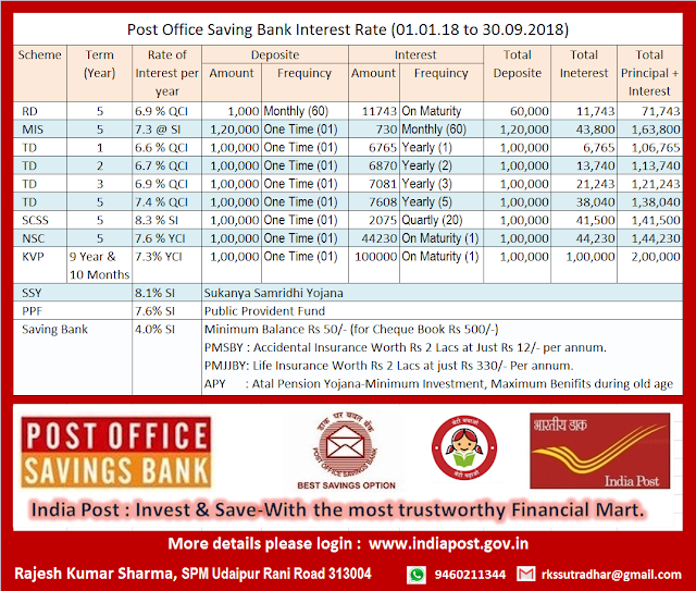 Post Office Savings Schemes  Interest Rate 01/01/2018 to 30/09/2018