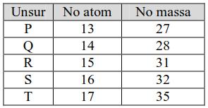 Soal UTBK Kimia