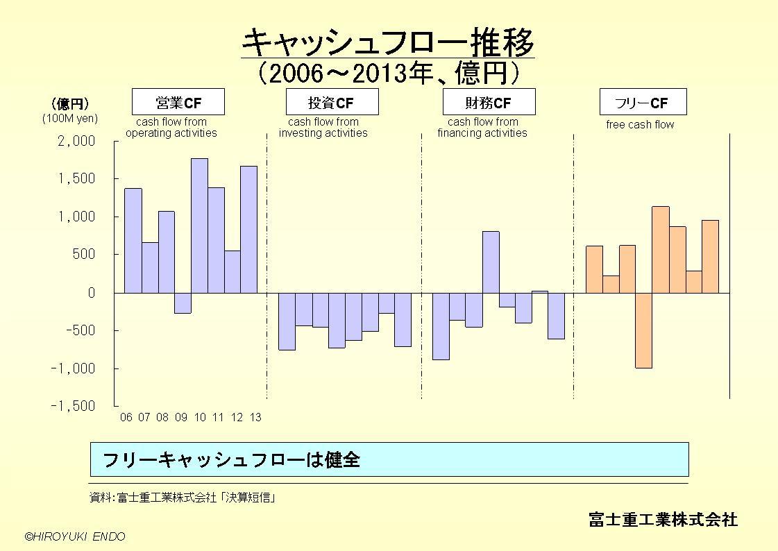 SUBARU(富士重工業株式会社)のキャッシュフロー推移