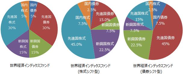 世界経済インデックスファンド3種の基本組入比率