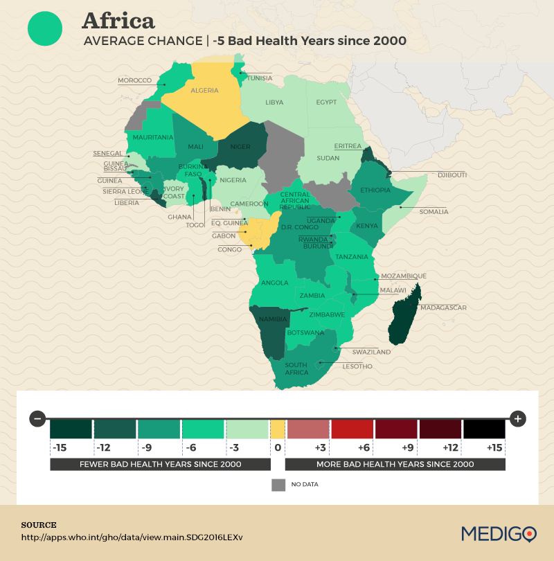 Africa: How have Bad Health Years changed since 2000?
