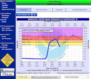 https://water.weather.gov/ahps2/hydrograph.php?wfo=lwx&gage=fdkm2