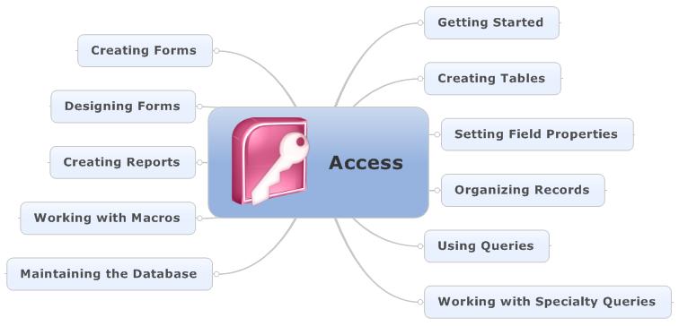 Kursus Privat Komputer (Surabaya): Access
