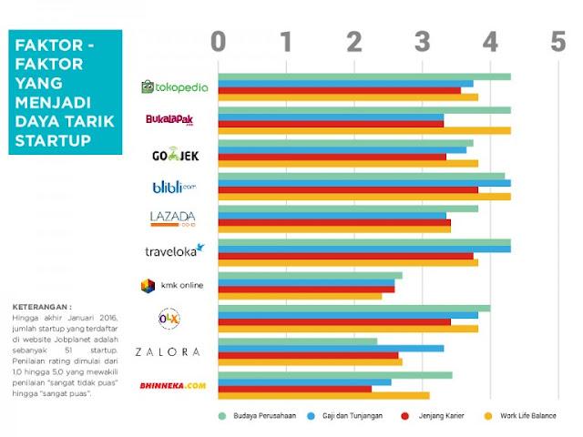 Survei daya tarik sebuah startup