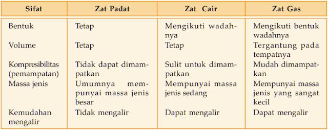 Perbedaan sifat-sifat zat padat, zat cair, dan zat gas