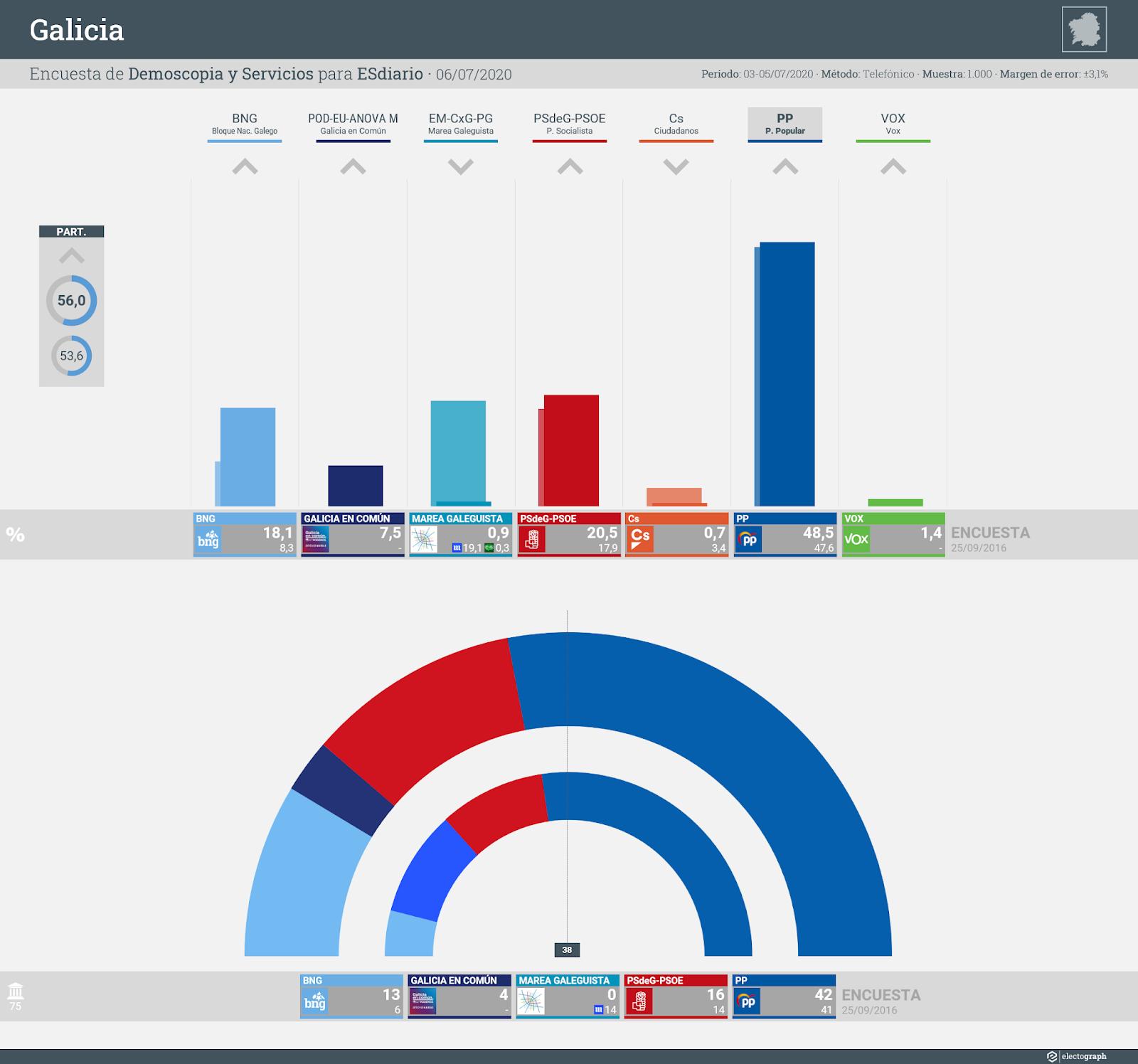 Gráfico de la encuesta para elecciones autonómicas en Galicia realizada por Demoscopia y Servicios para ESdiario, 6 de julio de 2020