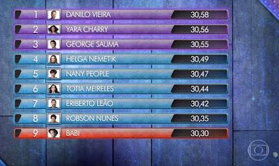 Ranking geral do programa de domingo, 15/12 — Foto: Reprodução Globo