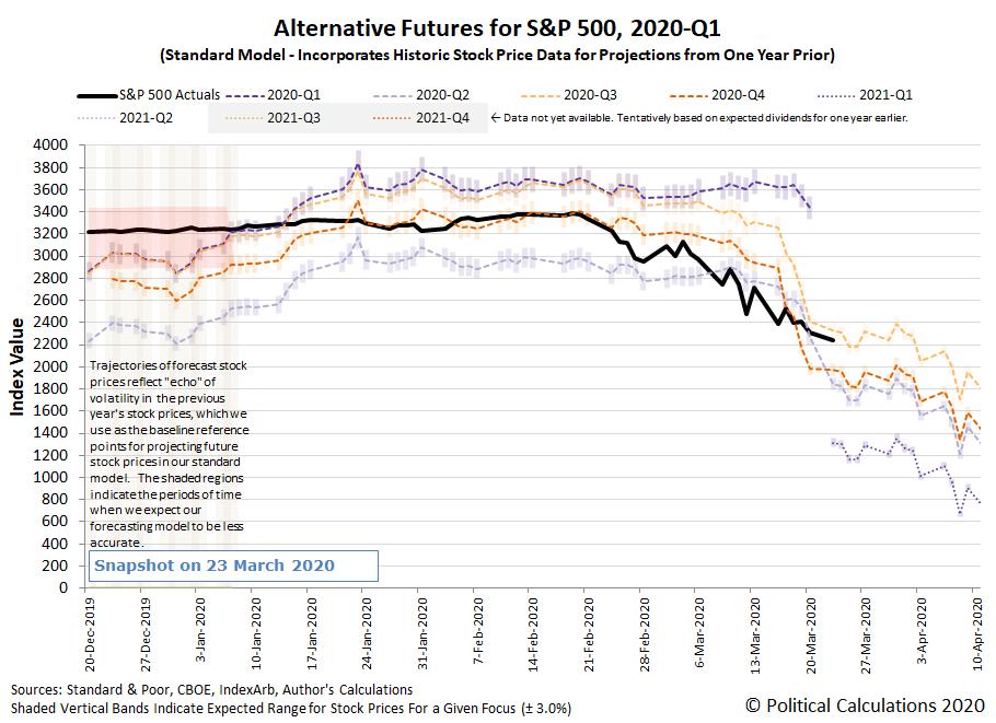 Alternative Futures - S&P 500 - 2020Q1 - Standard Model - Snapshot on 23 March 2020