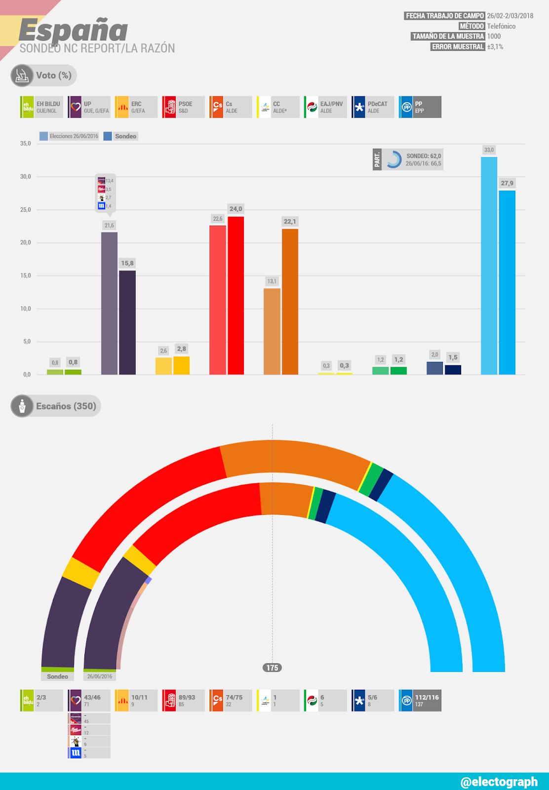 Gráfico de la encuesta para elecciones generales en España realizada por NC Report para La Razón en marzo de 2018