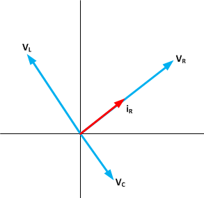 Rangkaian seri rlc fisika sekolah karena setiap tegangan pada setiap komponen mempunyai fase yang berbeda perbedaan tersebut tampak seperti diperlihatkan pada fasor phase vector di bawah ccuart Gallery