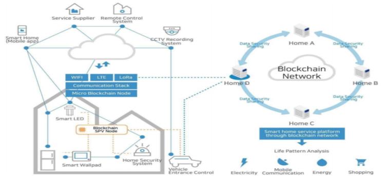 ICO Hdac - Inovasi Transaksi Dengan Kontrak IOT Dan M2M Berbasis Blockchain