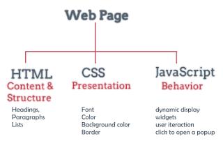 CSS, HTML, dan JavaScript