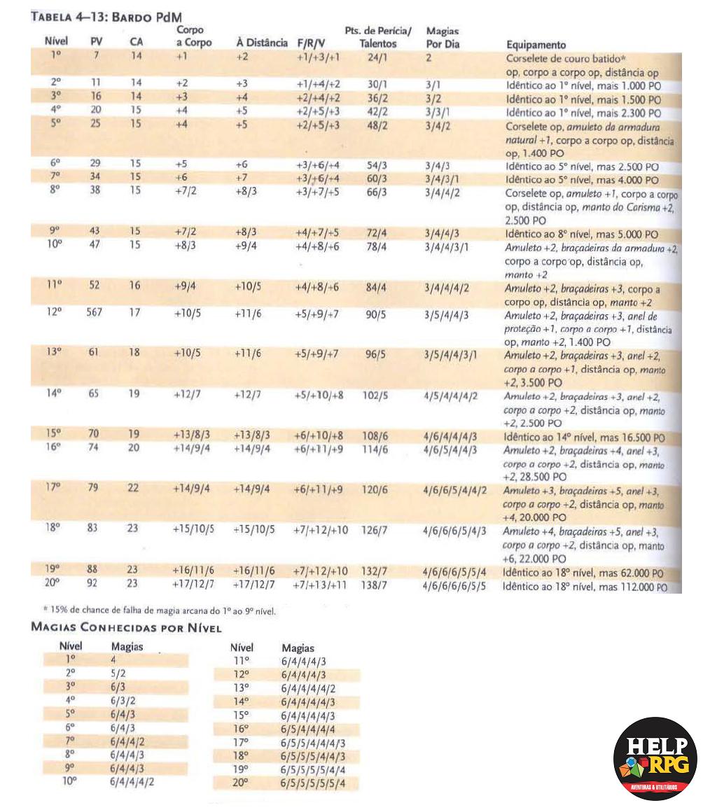 Tabela de Classe Básica - Bardo PdM