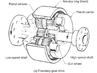 Inertia Diagram Stiffness, Inertia, Free Engine Image For