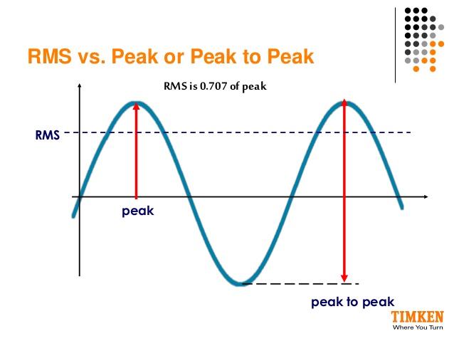 V peak و RMS