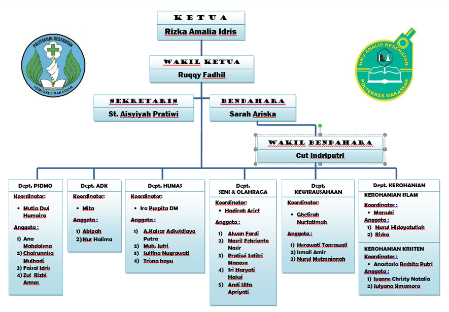 hmj ak poltekkes makassar struktur organisasi dan job description Bagan Organisasi Pt. Ifatama Jaya Kreasi struktur organisasi dan job description hmj ak pkm