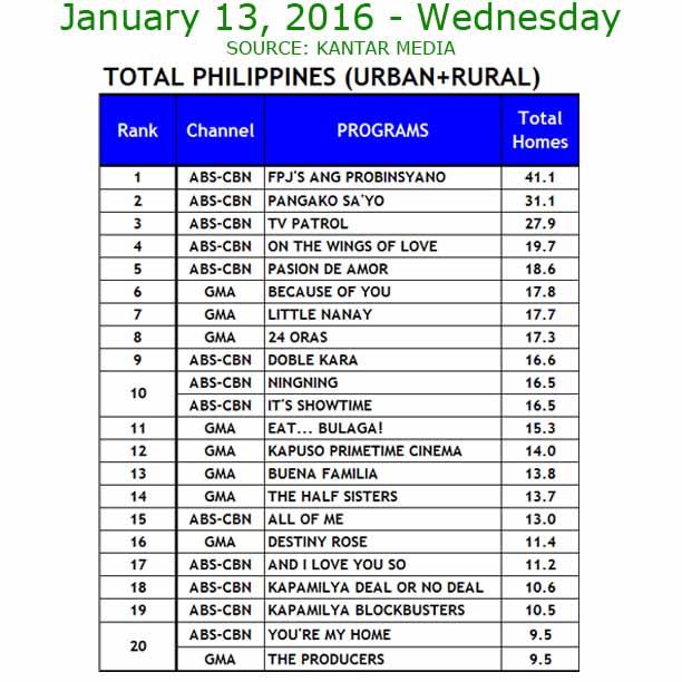 Eat Bulaga vs. It's Showtime January 13