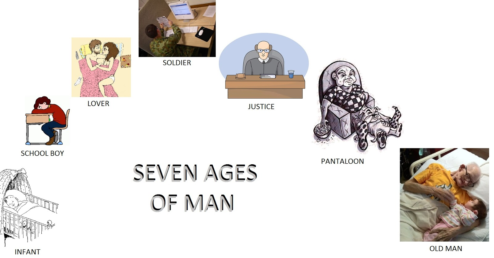 a brief summary of shakespeare s  quot seven ages of man quot    all about english literature Open Composition Book Clip Art Spiral Notebook Clip Art