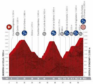 Andorra Vuelta a España 2019