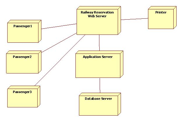 Uml Diagrams For Railway Reservation Programs And Notes