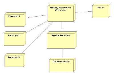 Uml Component Diagram Database Management Application Led Light Bar Wiring Harness Diagrams For Railway Reservation | Programs And Notes Mca