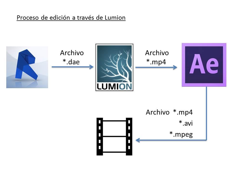 Videos de Arquitectura: Desde Revit, pasando por Lumion, hasta la ...