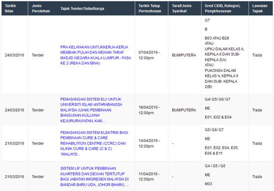 Senarai Tender Terbuka Kerajaan Malaysia 2016