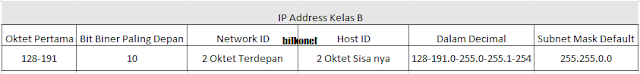 Tabel IP Address Kelas B