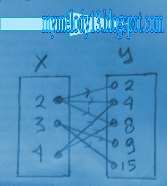 Relasi dan fungsi mymelody13 fungsi f dengan diagram cartesius ccuart Choice Image