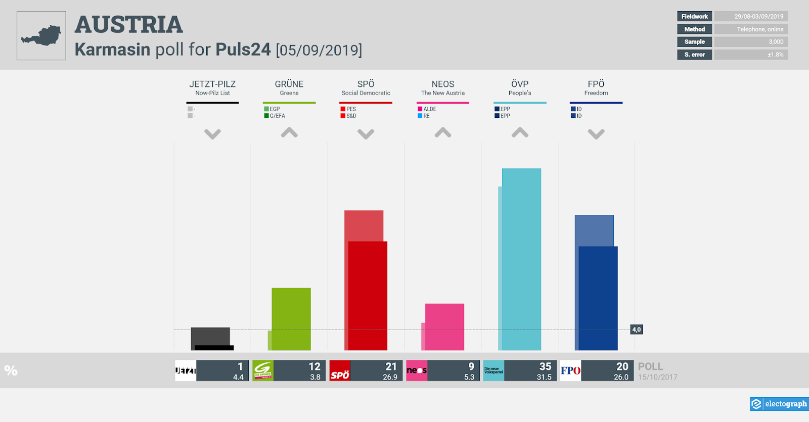 AUSTRIA: Karmasin poll chart for Puls24, 5 September 2019