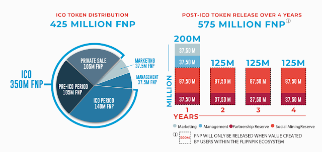FlipNpik ICO - Monetize Your Social Media Posts