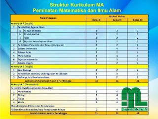 Struktur Kurikulum MA 2013 MIPA