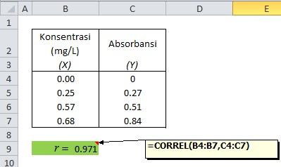 menghitung koefisien korelasi di excel
