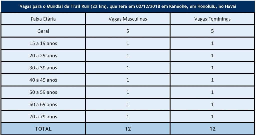 XTERRA Brazil 2018 Ilha Bela
