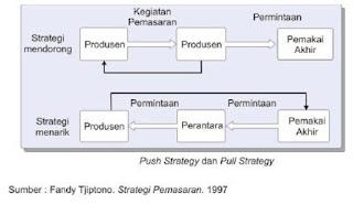 Strategi Bauran Promosi