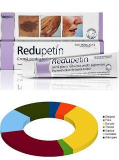 Pareri Forumuri REDUPETIN Crema tratament impotriva petelor pigmentare