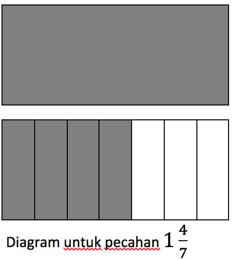 Matematika never ends penggunaan diagram ini juga memudahkan dalam poses penjumlahan pecahan berikut ini adalah beberapa contoh penjumlahan dan penguragan pecahan menggunakan ccuart Gallery