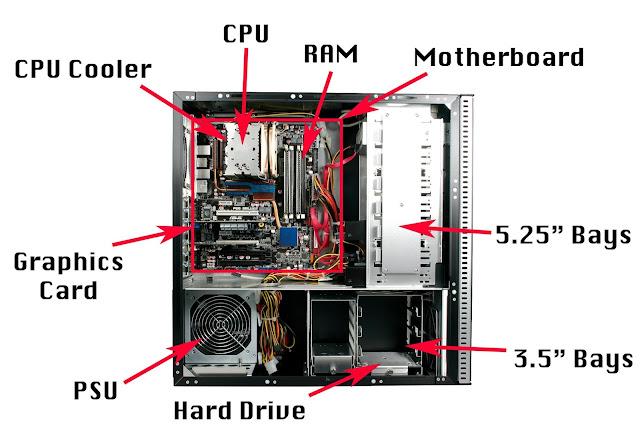 CPU at a glance