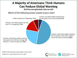 A Majority of Americans Think Humans Can Reduce Global Warming (Credit: Yale Climate Change Communication / George Mason University) Click to Enlarge.