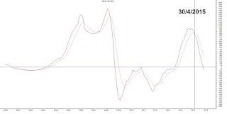 تحليل فني للمؤشر العام EGX30 بعد الإنتهاء من جلسة 11/1/2016.,egx30, analysis