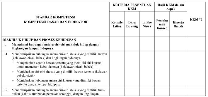 Download Panduan Perhitungan KKM Mata Pelajaran IPA Kelas VI SD dan MI Tahun Ajaran 2016-2017 Format PDF