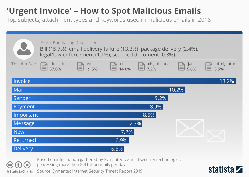 Here are the top subjects, attachment types and keywords used in malicious emails (sent by cyber hackers) in 2018