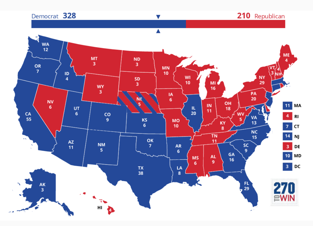 red donald trump shifted at least by his needed 3 87 blue trump s shift was not sufficient to win over u s popular vote