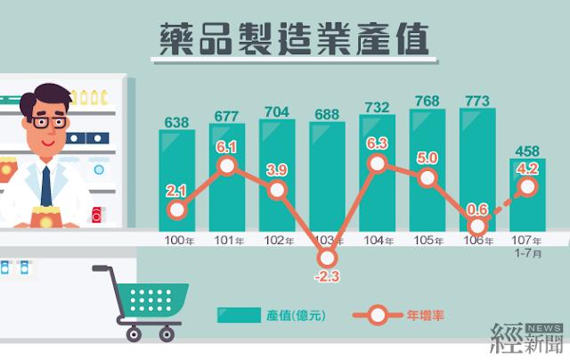 我國藥品業產值近十年平均成長率達3.5%
