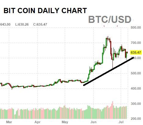 bitcoin rally 2016