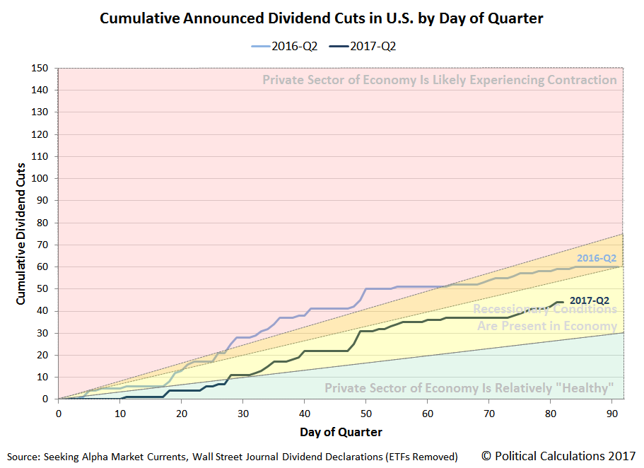 Cumulative Announced Dividend Cuts in U.S. by Day of Quarter, 2016-Q2 vs 2017-Q2, Snapshot on 2017-06-21