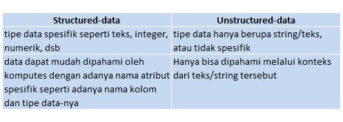 perbandingan structured-data vs unstructured-data