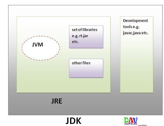 JVM, JRE, JDK, JIT