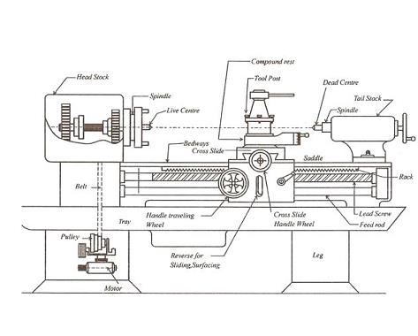 Engine Lathe Drawing Engine CAD Drawing Wiring Diagram